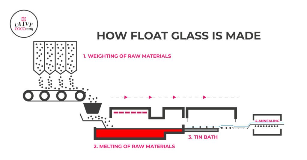 How is Float Glass Made?